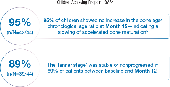 Infographic showing % of children achieving End Point footnote 1,2, a. 95%