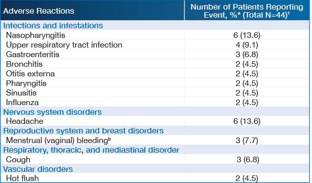 Chart showing Adverse Reactions and Number of Patients Reporting event, % [footnote a] (Total N=44) [footnote 1]. Infections and infestations; Bronchitis - 2 (4.5); Gastroenteritis 3 (6.8); Influenza 2 (4.5); Nasopharyngitis 6 (13.6); Otitis externa 2 (4.5); Pharyngitis 2 (4.5); Sinusitis 2 (4.5); Upper respiratory tract infection 4 (9.1); Nervous system disorders; Headache 6 (13.6); Reproductive system and breast disorders; Menstrual (vaginal) bleeding [footnote b] 3 (7.7); Respiratory, thoracic, and mediastinal disorder; Cough 3 (6.8); Vascular disorders; Hot flush 2 (4.5)