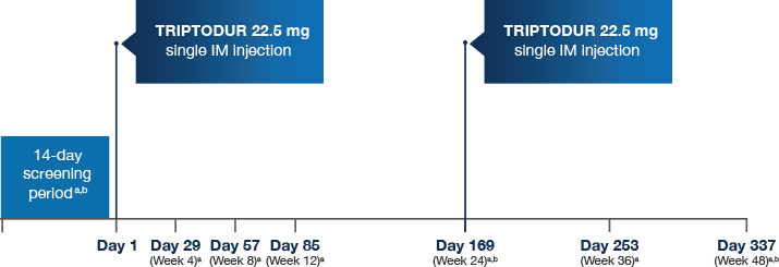 Timeline of phase 3 study. 14 day waiting period, Day 1 Triptodur 22.5 mg single IM